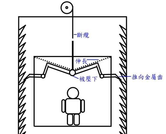 當時Elisha Otis親自乘坐該升降機,並指示助手拉動纜索,使升降機升至高處,他在眾人目光下指示助手把纜索割斷以示範安全裝置的效果,當纜索割斷後,壓縮了的彈簧伸長,把鉗推向金屬齒,頂著機箱以免下墮。 此發明可大大增強了升降機的安全性,數年後Elisha Otis成立Otis電梯公司,於1857年,在紐約一家5層高的商店,安裝首部設有上述安全裝置的升降機。Elisha Otis對現代升降機發展貢獻良多,因此被譽為「升降機之父」。 後來,不少升降機生產商也漸漸成立,例如瑞士Schindler(1874年)